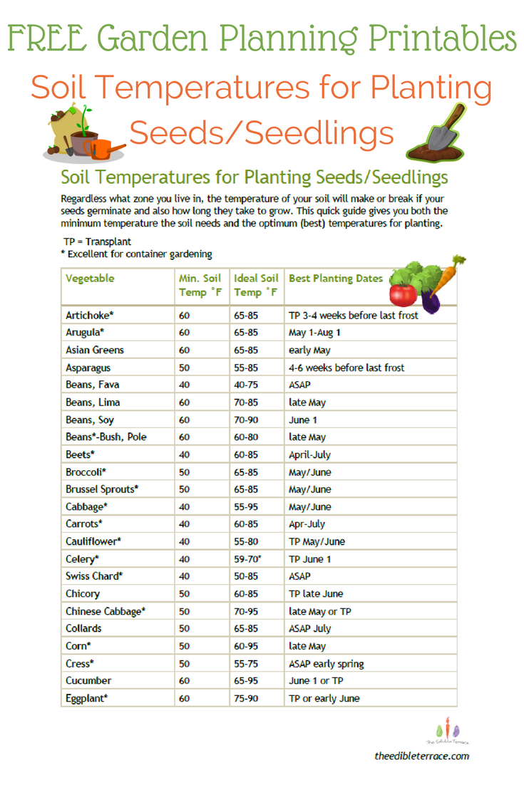 Garden Planning Printables-Soil Temperatures for Planting